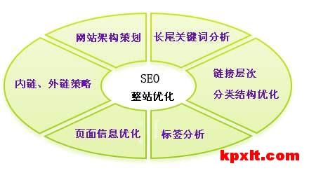 有助于快速排名的完整seo网站优化步骤
