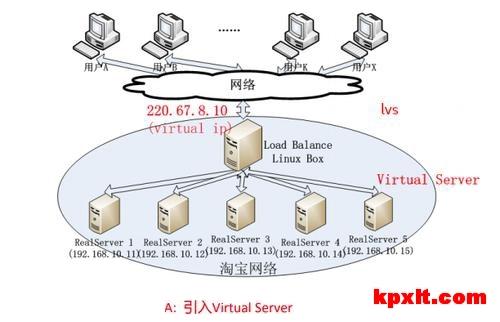 怎么通过nginx禁止ip或ip段访问网站服务器